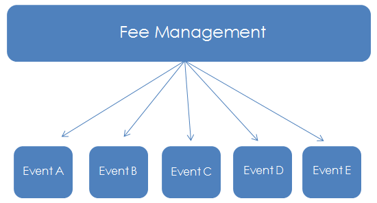 Fee_Management_Diagram